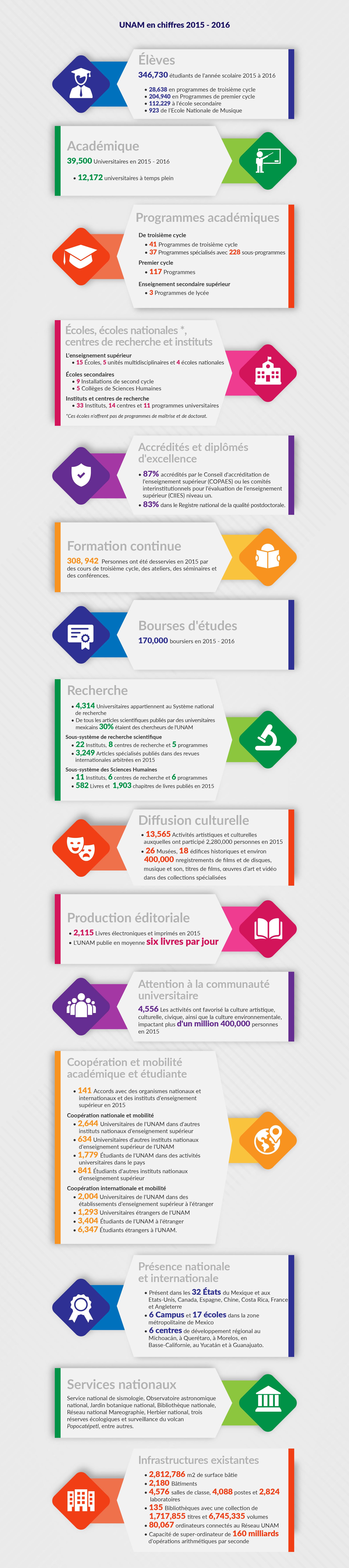 UNAM en chiffres 2015 - 2016